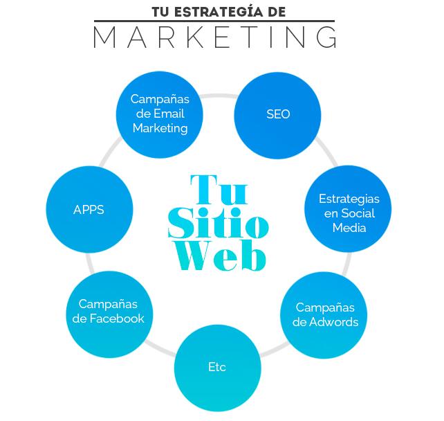 Es tu sitio web, el eje de tu estrategia de marketing